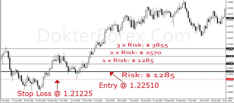 cara menggambar level risk reward trading forex